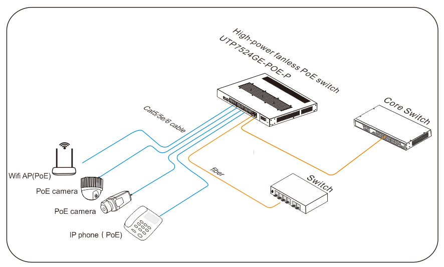 Application of PoE switch