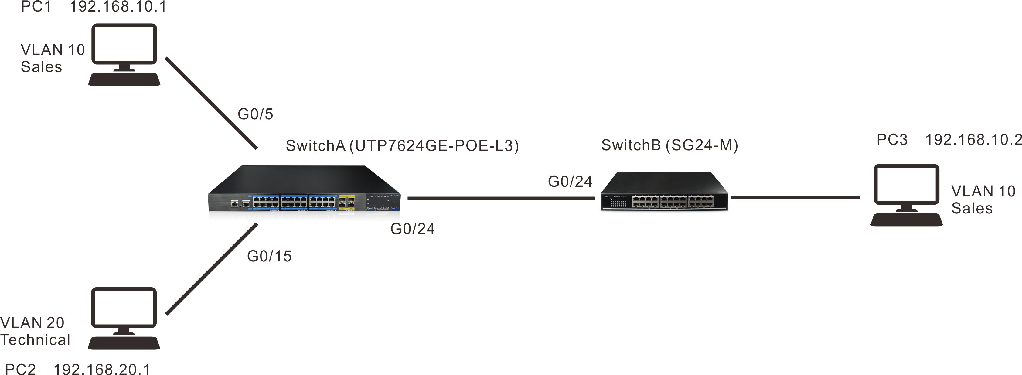 layer 3 poe switch